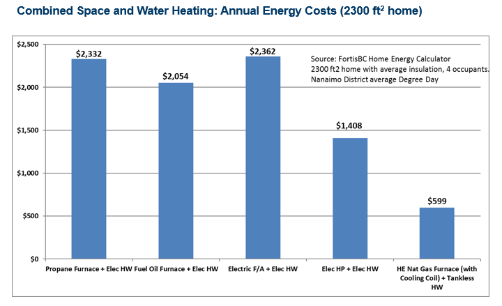 combined_space_and_water_heating.png